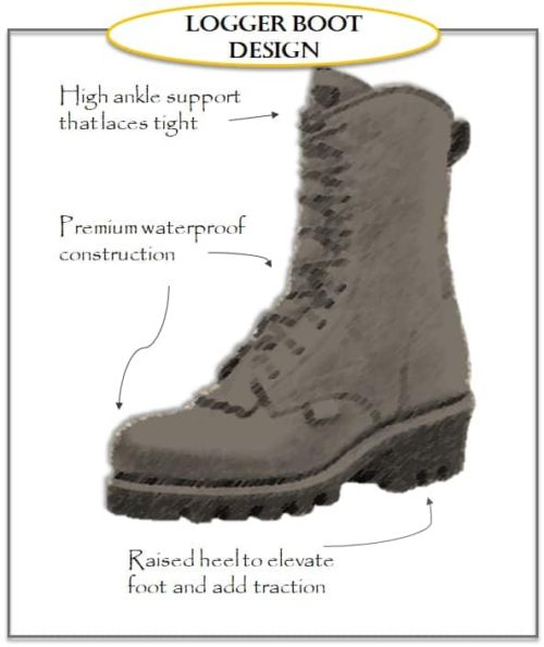 What Is A Logger Boot   W   Real Used Photos   U2013 Work Wear